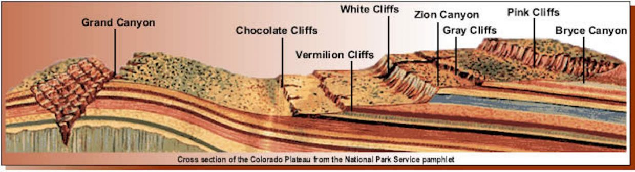 Grand Staircase of the Colorado Plateau